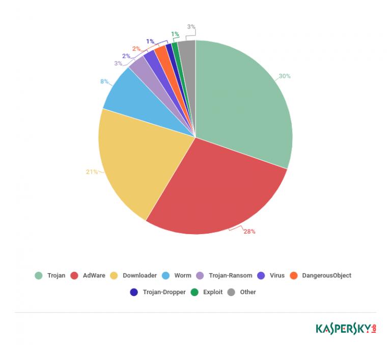 złośliwe-oprogramowanie-w-serialach-wykres