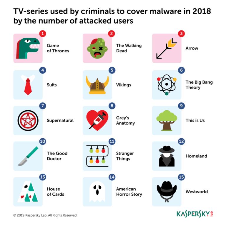 malware-w-serialach